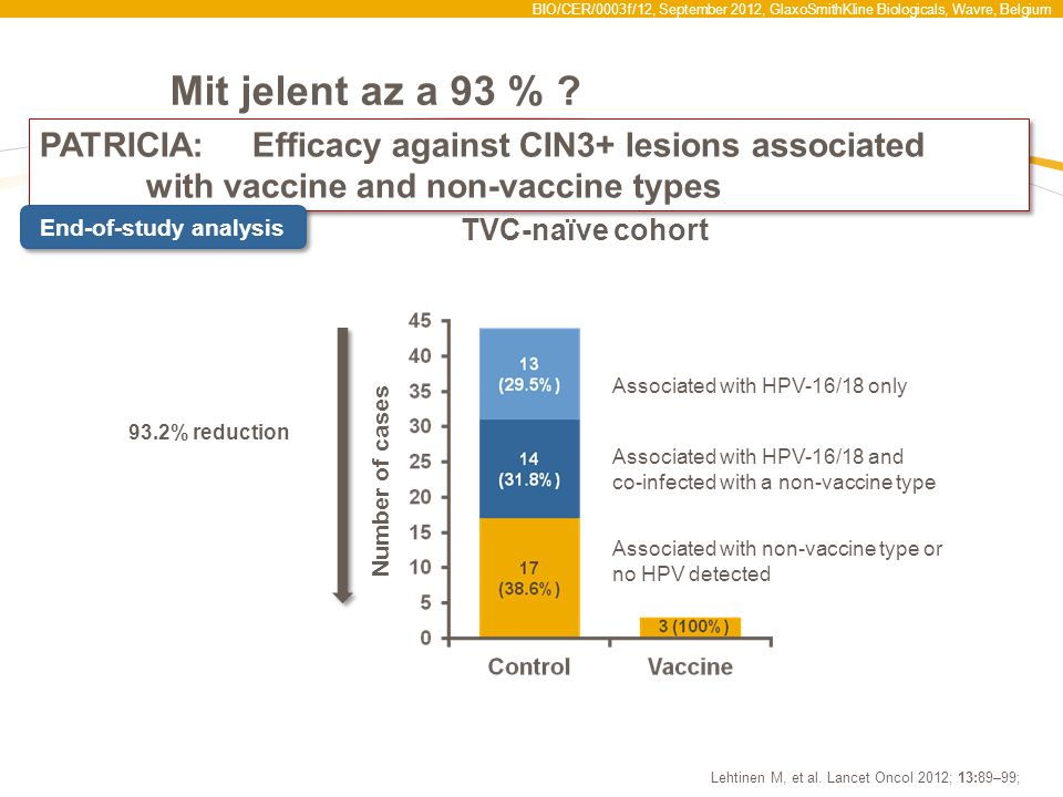 BIO/CER/0003f/12, September 2012, GlaxoSmithKline Biologicals, Wavre, Belgium PATRICIA:Efficacy against CIN3+ lesions associated with vaccine and non-