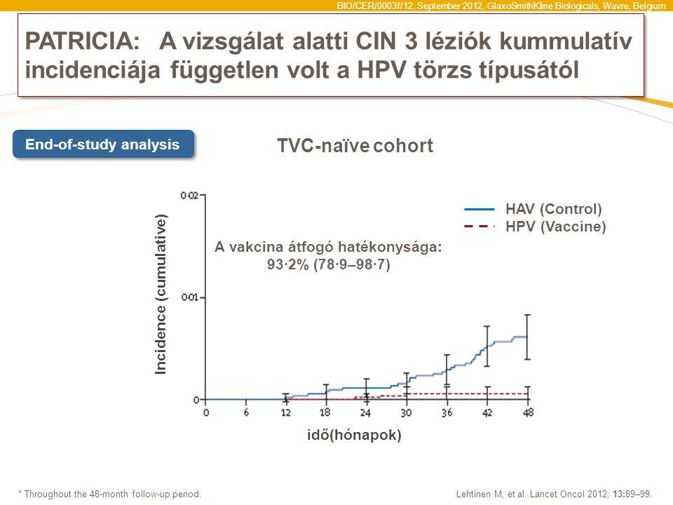 BIO/CER/0003f/12, September 2012, GlaxoSmithKline Biologicals, Wavre, Belgium PATRICIA: A vizsgálat alatti CIN 3 léziók kummulatív incidenciája független volt a HPV törzs típusától Lehtinen M, et al.