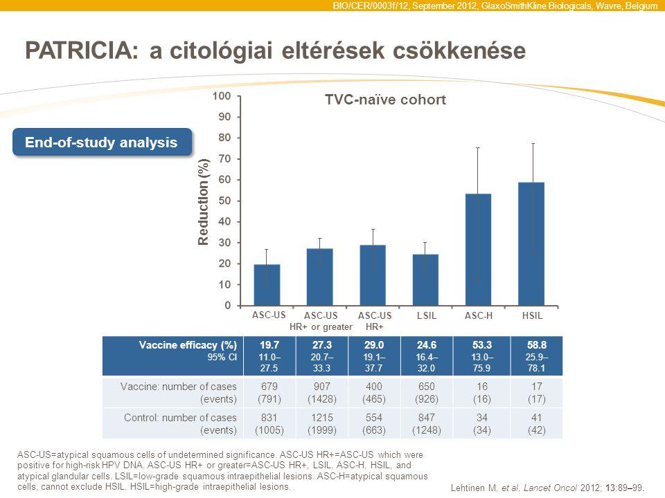 BIO/CER/0003f/12, September 2012, GlaxoSmithKline Biologicals, Wavre, Belgium PATRICIA: a citológiai eltérések csökkenése Lehtinen M, et al. Lancet On