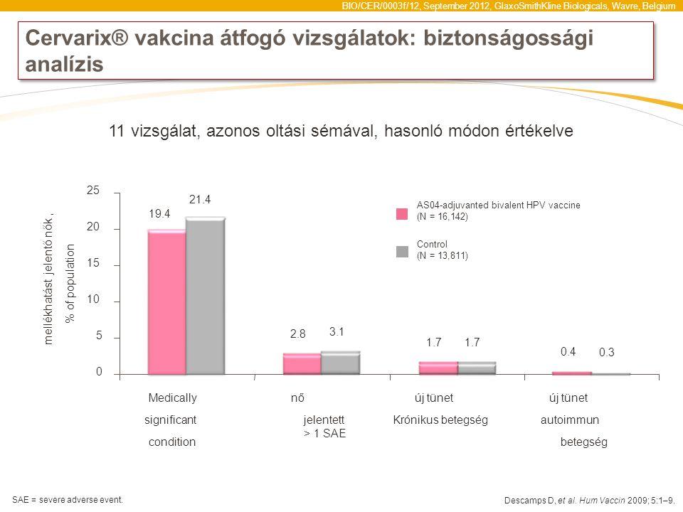 BIO/CER/0003f/12, September 2012, GlaxoSmithKline Biologicals, Wavre, Belgium Cervarix® vakcina átfogó vizsgálatok: biztonságossági analízis 19.4 2.8 1.7 0.4 21.4 3.1 1.7 0.3 0 5 10 15 20 25 Medically significant condition nő jelentett > 1 SAE új tünet Krónikus betegség új tünet autoimmun betegség mellékhatást jelentő nők, % of population 11 vizsgálat, azonos oltási sémával, hasonló módon értékelve AS04-adjuvanted bivalent HPV vaccine (N = 16,142) Control (N = 13,811) Descamps D, et al.
