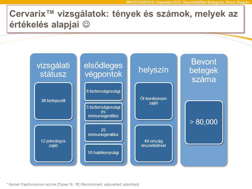 BIO/CER/0003f/12, September 2012, GlaxoSmithKline Biologicals, Wavre, Belgium Cervarix™ vizsgálatok: tények és számok, melyek az értékelés alapjai * Human Papillomavirus vaccine [Types 16, 18] (Recombinant, adjuvanted, adsorbed) vizsgálati státusz 36 befejezett 12 jelenleg is zajló elsődleges végpontok 8 biztonságossági 5 biztonságossági és immunogenítási 25 immunogenitási 10 hatékonysági helyszín Öt kontinesen zajló 40 ország részvételével Bevont betegek száma > 80,000