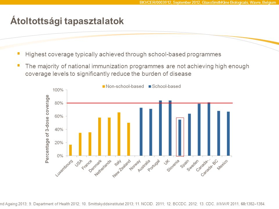 BIO/CER/0003f/12, September 2012, GlaxoSmithKline Biologicals, Wavre, Belgium Átoltottsági tapasztalatok  Highest coverage typically achieved through school-based programmes  The majority of national immunization programmes are not achieving high enough coverage levels to significantly reduce the burden of disease 1.