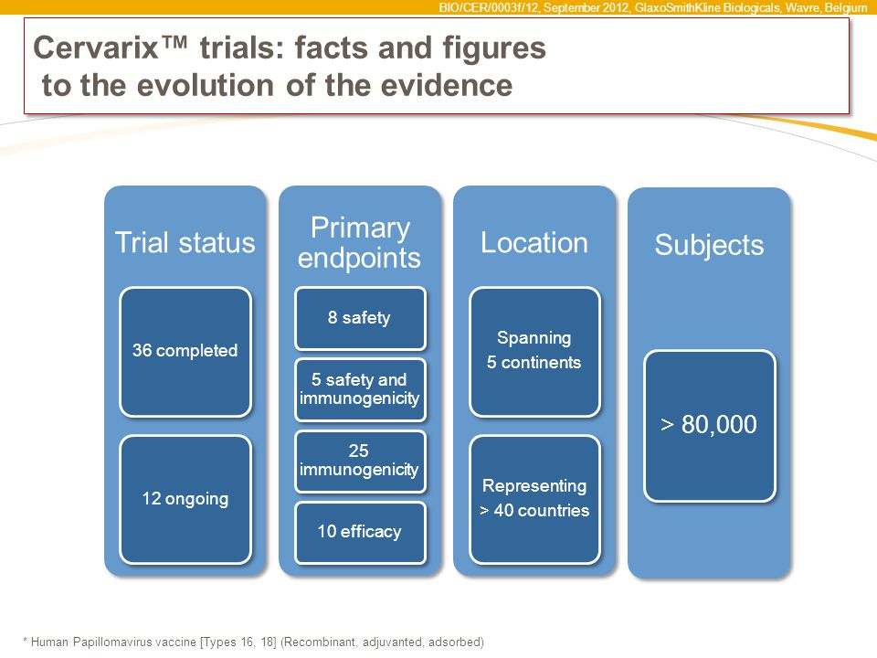 BIO/CER/0003f/12, September 2012, GlaxoSmithKline Biologicals, Wavre, Belgium Cervarix™ trials: facts and figures to the evolution of the evidence * Human Papillomavirus vaccine [Types 16, 18] (Recombinant, adjuvanted, adsorbed) Trial status 36 completed12 ongoing Primary endpoints 8 safety 5 safety and immunogenicity 25 immunogenicity 10 efficacy Location Spanning 5 continents Representing > 40 countries Subjects > 80,000