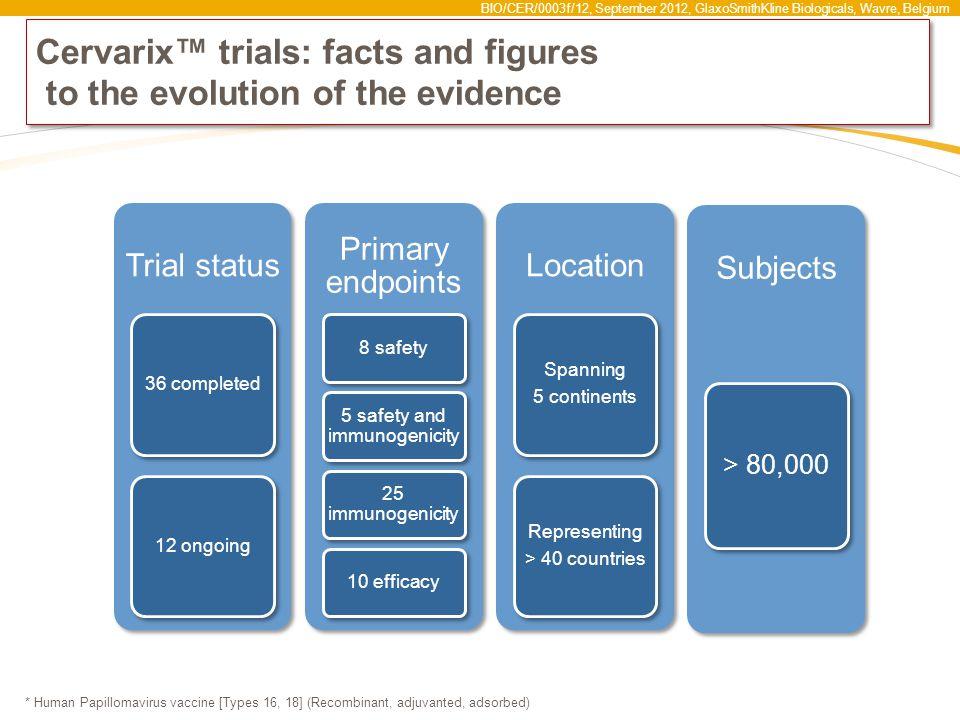 BIO/CER/0003f/12, September 2012, GlaxoSmithKline Biologicals, Wavre, Belgium Cervarix™ trials: facts and figures to the evolution of the evidence * H
