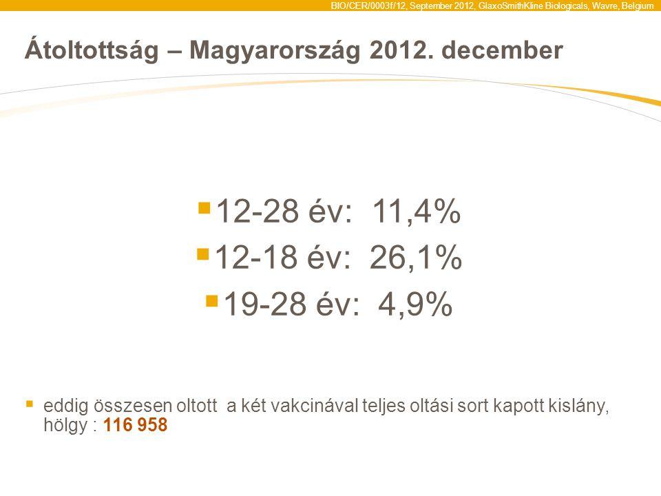 BIO/CER/0003f/12, September 2012, GlaxoSmithKline Biologicals, Wavre, Belgium Átoltottság – Magyarország 2012. december  12-28 év: 11,4%  12-18 év: