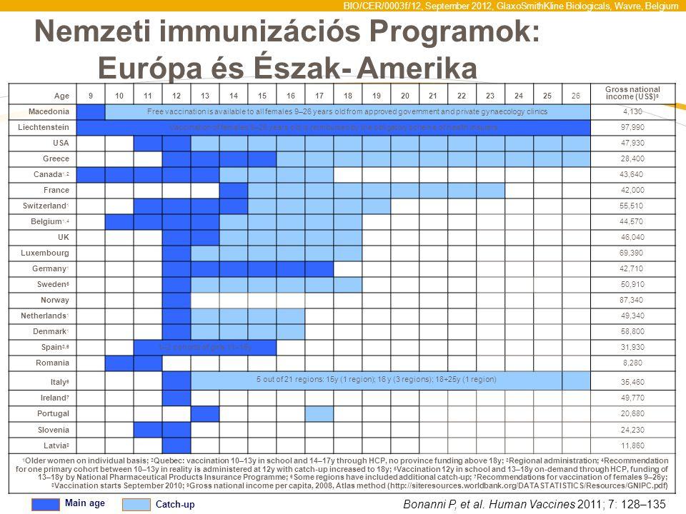 BIO/CER/0003f/12, September 2012, GlaxoSmithKline Biologicals, Wavre, Belgium Nemzeti immunizációs Programok: Európa és Észak- Amerika Main age Catch-
