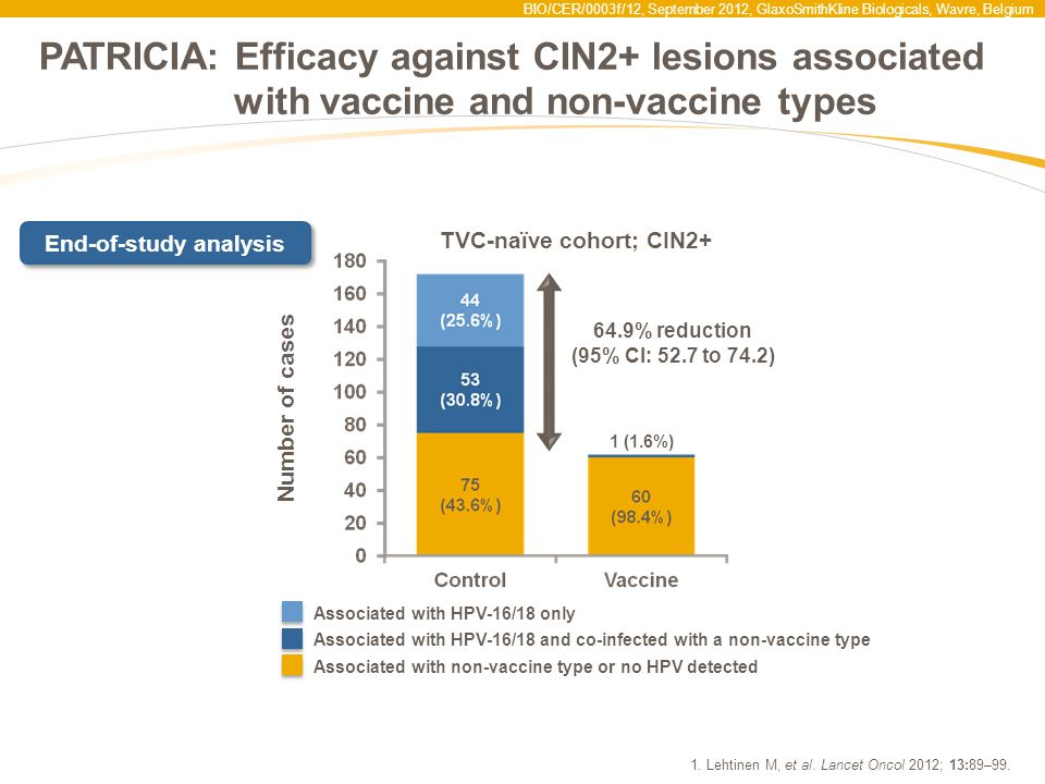PATRICIA: Efficacy against CIN2+ lesions associated with vaccine and non-vaccine types 1.