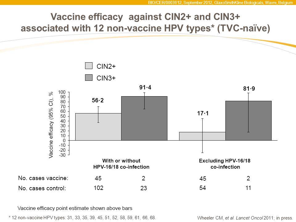 BIO/CER/0003f/12, September 2012, GlaxoSmithKline Biologicals, Wavre, Belgium Vaccine efficacy against CIN2+ and CIN3+ associated with 12 non-vaccine