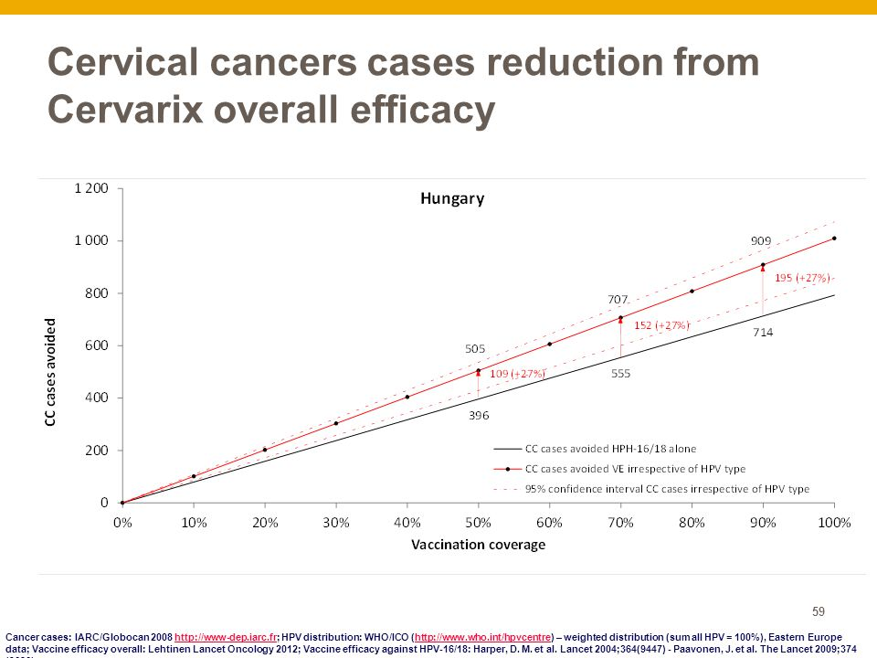 59 Cervical cancers cases reduction from Cervarix overall efficacy Cancer cases: IARC/Globocan 2008 http://www-dep.iarc.fr; HPV distribution: WHO/ICO