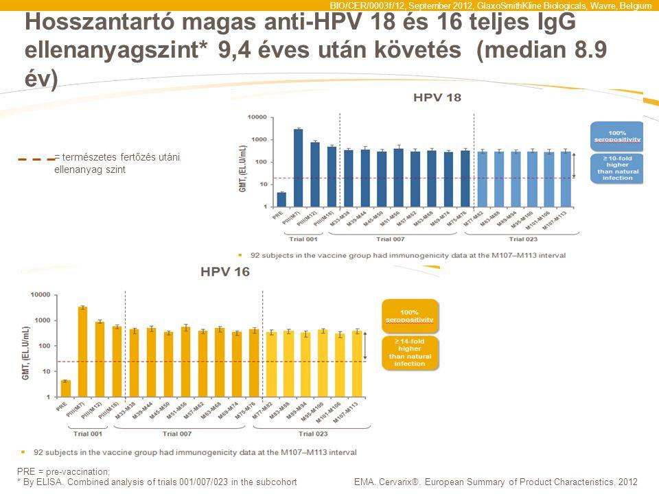 BIO/CER/0003f/12, September 2012, GlaxoSmithKline Biologicals, Wavre, Belgium Hosszantartó magas anti-HPV 18 és 16 teljes IgG ellenanyagszint* 9,4 éve
