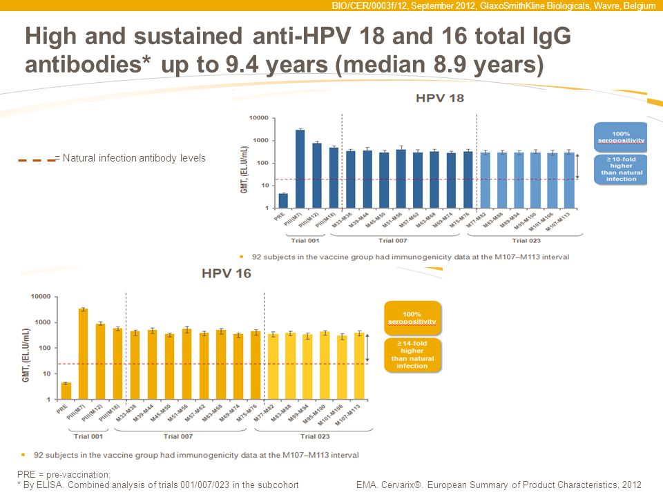 BIO/CER/0003f/12, September 2012, GlaxoSmithKline Biologicals, Wavre, Belgium PATRICIA: Efficacy results against CIN2+ lesions associated with non-vaccine oncogenic HPV types* * With or without co-infection with HPV 16/18.Wheeler CM, et al.