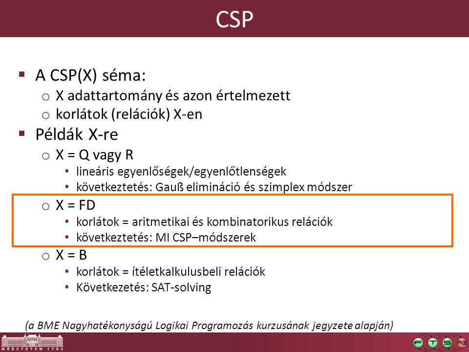 CSP  A CSP(X) séma: o X adattartomány és azon értelmezett o korlátok (relációk) X-en  Példák X-re o X = Q vagy R lineáris egyenlőségek/egyenlőtlenségek következtetés: Gauß elimináció és szimplex módszer o X = FD korlátok = aritmetikai és kombinatorikus relációk következtetés: MI CSP–módszerek o X = B korlátok = ítéletkalkulusbeli relációk Következetés: SAT-solving (a BME Nagyhatékonyságú Logikai Programozás kurzusának jegyzete alapján)
