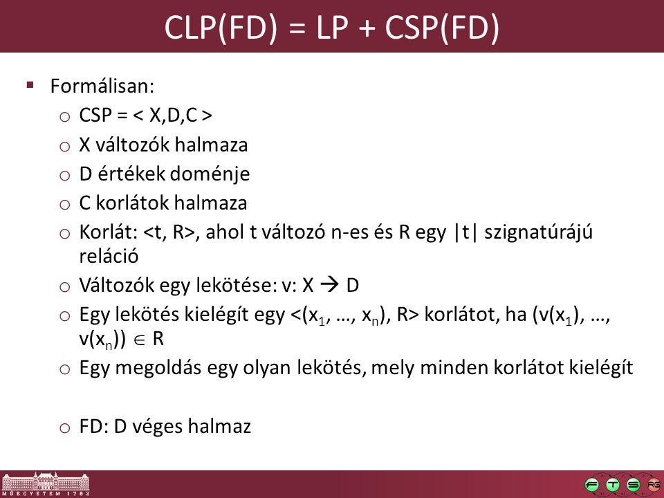 CLP(FD) = LP + CSP(FD)  Formálisan: o CSP = o X változók halmaza o D értékek doménje o C korlátok halmaza o Korlát:, ahol t változó n-es és R egy |t| szignatúrájú reláció o Változók egy lekötése: v: X  D o Egy lekötés kielégít egy korlátot, ha (v(x 1 ), …, v(x n ))  R o Egy megoldás egy olyan lekötés, mely minden korlátot kielégít o FD: D véges halmaz