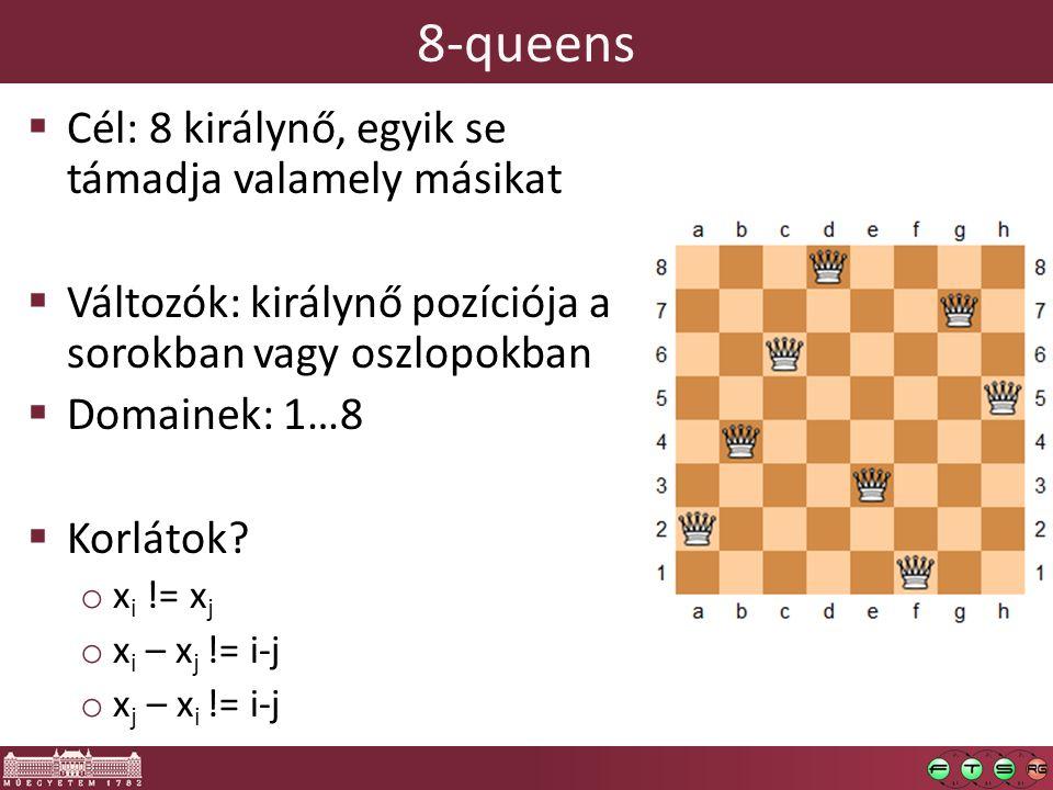 8-queens  Cél: 8 királynő, egyik se támadja valamely másikat  Változók: királynő pozíciója a sorokban vagy oszlopokban  Domainek: 1…8  Korlátok.