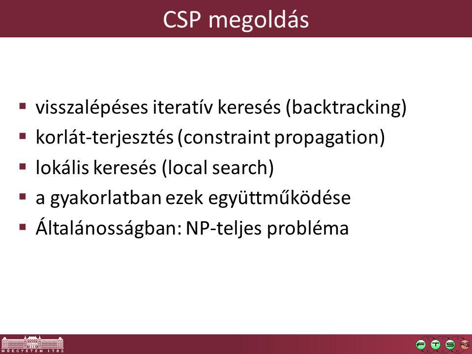 CSP megoldás  visszalépéses iteratív keresés (backtracking)  korlát-terjesztés (constraint propagation)  lokális keresés (local search)  a gyakorlatban ezek együttműködése  Általánosságban: NP-teljes probléma