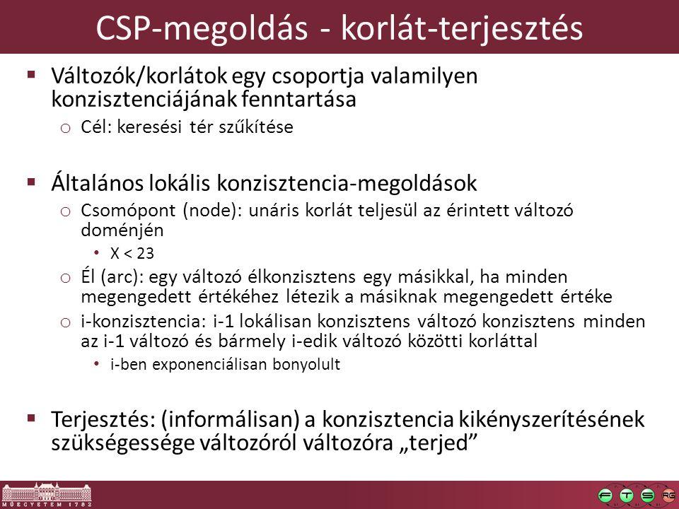 CSP-megoldás - korlát-terjesztés  Változók/korlátok egy csoportja valamilyen konzisztenciájának fenntartása o Cél: keresési tér szűkítése  Általános