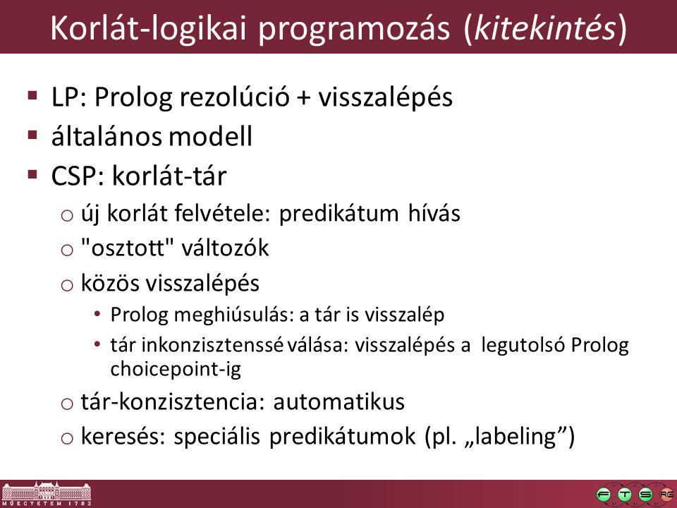 Korlát-logikai programozás (kitekintés)  LP: Prolog rezolúció + visszalépés  általános modell  CSP: korlát-tár o új korlát felvétele: predikátum hívás o osztott változók o közös visszalépés Prolog meghiúsulás: a tár is visszalép tár inkonzisztenssé válása: visszalépés a legutolsó Prolog choicepoint-ig o tár-konzisztencia: automatikus o keresés: speciális predikátumok (pl.