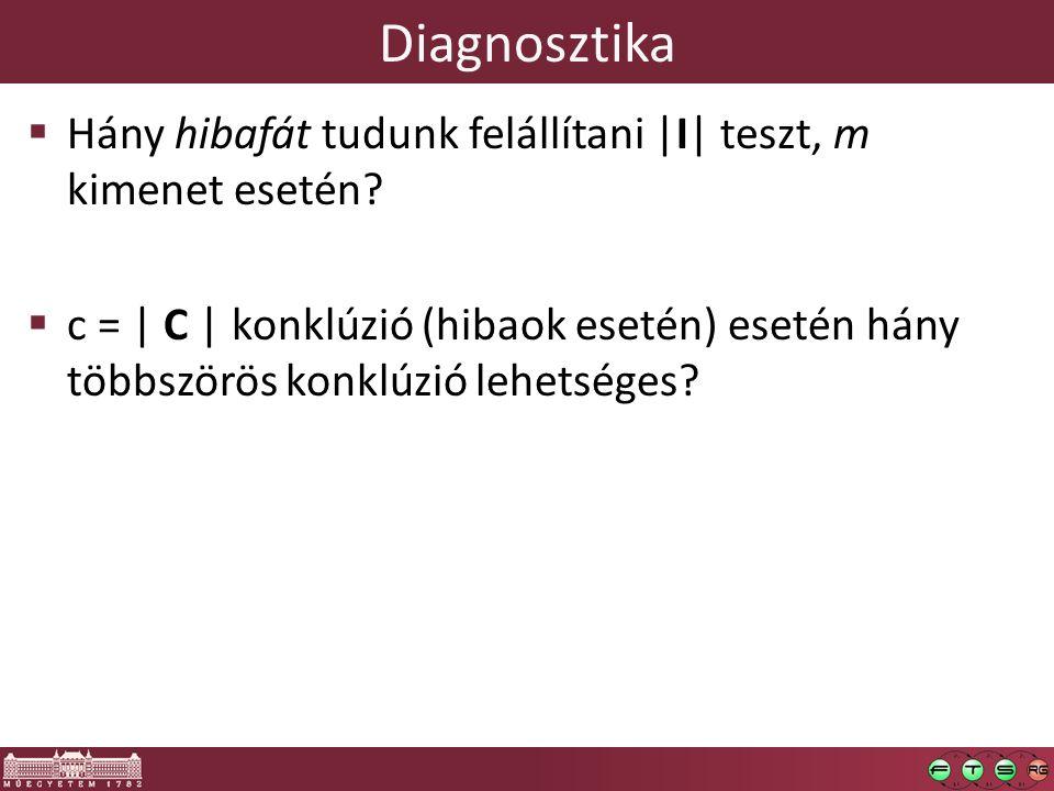 Diagnosztika  Hány hibafát tudunk felállítani |I| teszt, m kimenet esetén?  c = | C | konklúzió (hibaok esetén) esetén hány többszörös konklúzió leh