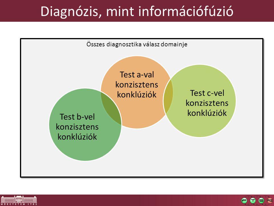 Diagnózis, mint információfúzió  Bármely teszt által gyanún kívül helyezett hipotézisek eldobása (praktikusan: mi az, ami biztosan nem romlott el?)