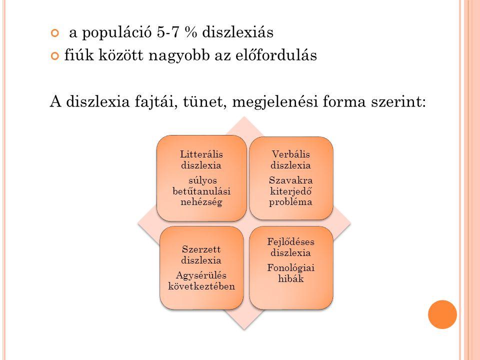 a populáció 5-7 % diszlexiás fiúk között nagyobb az előfordulás A diszlexia fajtái, tünet, megjelenési forma szerint: Litterális diszlexia súlyos betű