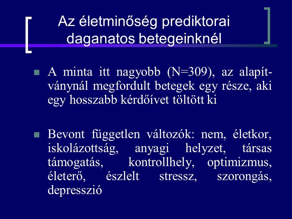 Az életminőség prediktorai daganatos betegeinknél A minta itt nagyobb (N=309), az alapít- ványnál megfordult betegek egy része, aki egy hosszabb kérdőívet töltött ki Bevont független változók: nem, életkor, iskolázottság, anyagi helyzet, társas támogatás, kontrollhely, optimizmus, életerő, észlelt stressz, szorongás, depresszió
