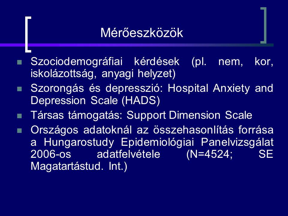 Mérőeszközök Szociodemográfiai kérdések (pl.