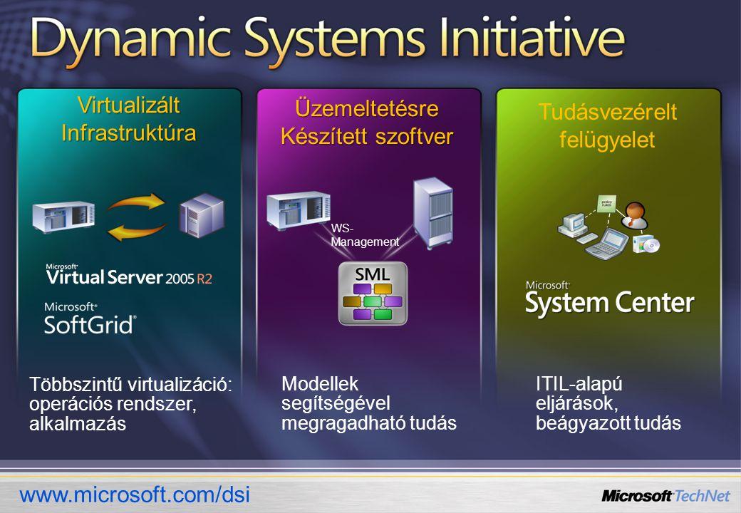 ITIL-alapú eljárások, beágyazott tudás Modellek segítségével megragadható tudás WS- Management Többszintű virtualizáció: operációs rendszer, alkalmazás Virtualizált Infrastruktúra Üzemeltetésre Készített szoftver Tudásvezérelt felügyelet www.microsoft.com/dsi
