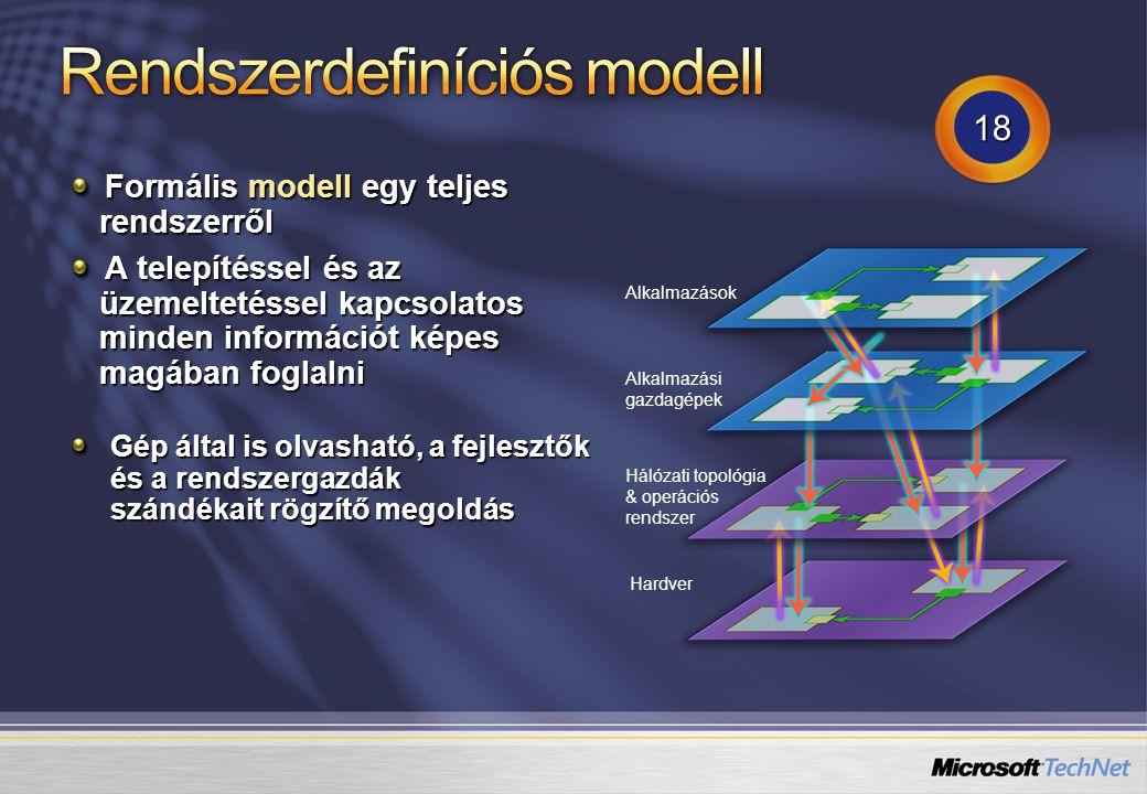 """Az SDM modellek alapvető építőkockái Az osztály (""""Class ) egy valódi menedzselt objektumtípus leképezése Tulajdonság (""""Property ) Eljárások (""""Methods ) Feltételek (""""Constraints ) - elvárt konfigurációs jellemzők, feltételek Kapcsolatok (""""Connectors ) – kapcsolat objektumok egyedei Az egyed (""""Instance ) egy konkrét menedzselt objektum leképezése A kapcsolat (""""Relationship ) a valódi menedzselt objektumegyedek közötti kapcsolatok leképezésére alkalmas Utalhat a kapcsolat számosságára (1:*) Kommunikációs kapcsolat Referencia – az objektum függ a másiktól, de nem felügyeli azt Hosting – tartalmazási kapcsolat Workstation HostedBy Windows Application"""