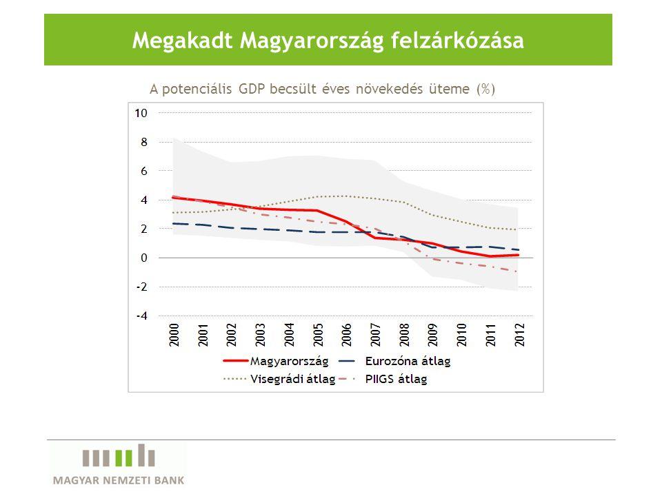 Megakadt Magyarország felzárkózása A potenciális GDP becsült éves növekedés üteme (%)