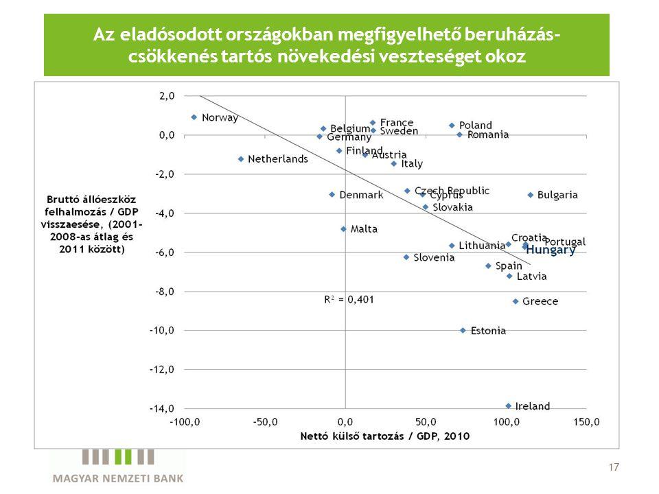 17 Az eladósodott országokban megfigyelhető beruházás- csökkenés tartós növekedési veszteséget okoz