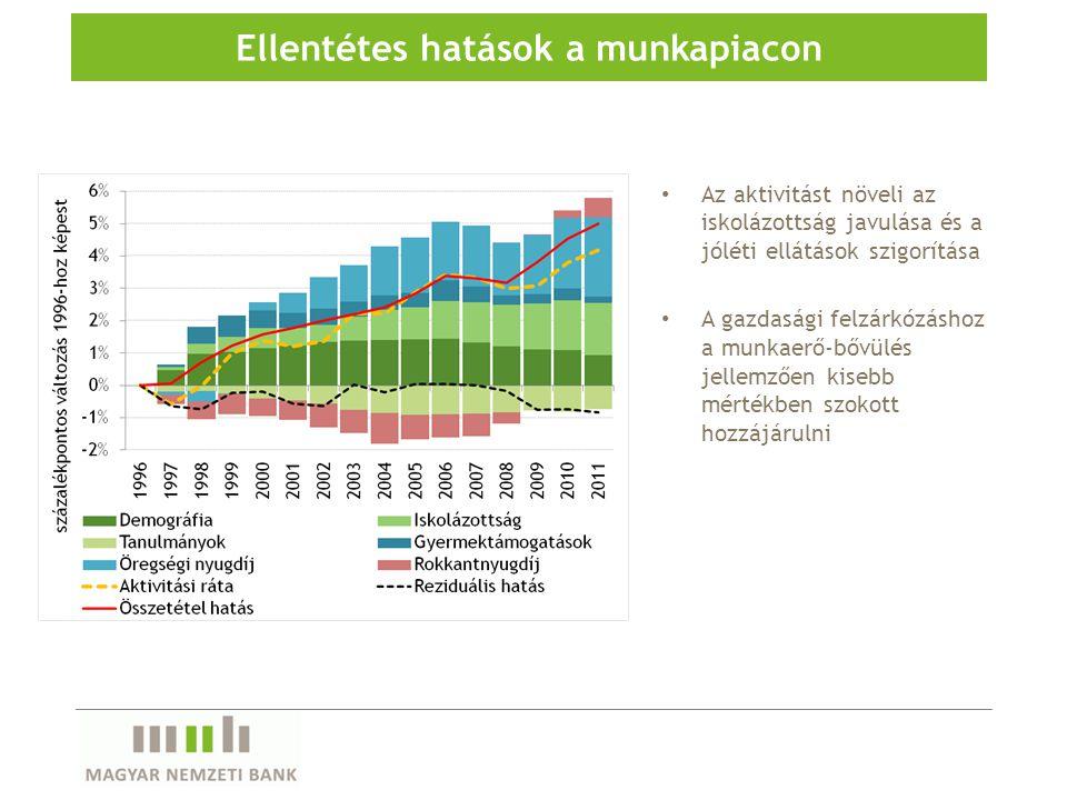 Az aktivitást növeli az iskolázottság javulása és a jóléti ellátások szigorítása A gazdasági felzárkózáshoz a munkaerő-bővülés jellemzően kisebb mérté