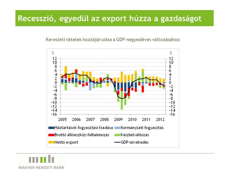 Recesszió, egyedül az export húzza a gazdaságot Keresleti tételek hozzájárulása a GDP negyedéves változásához
