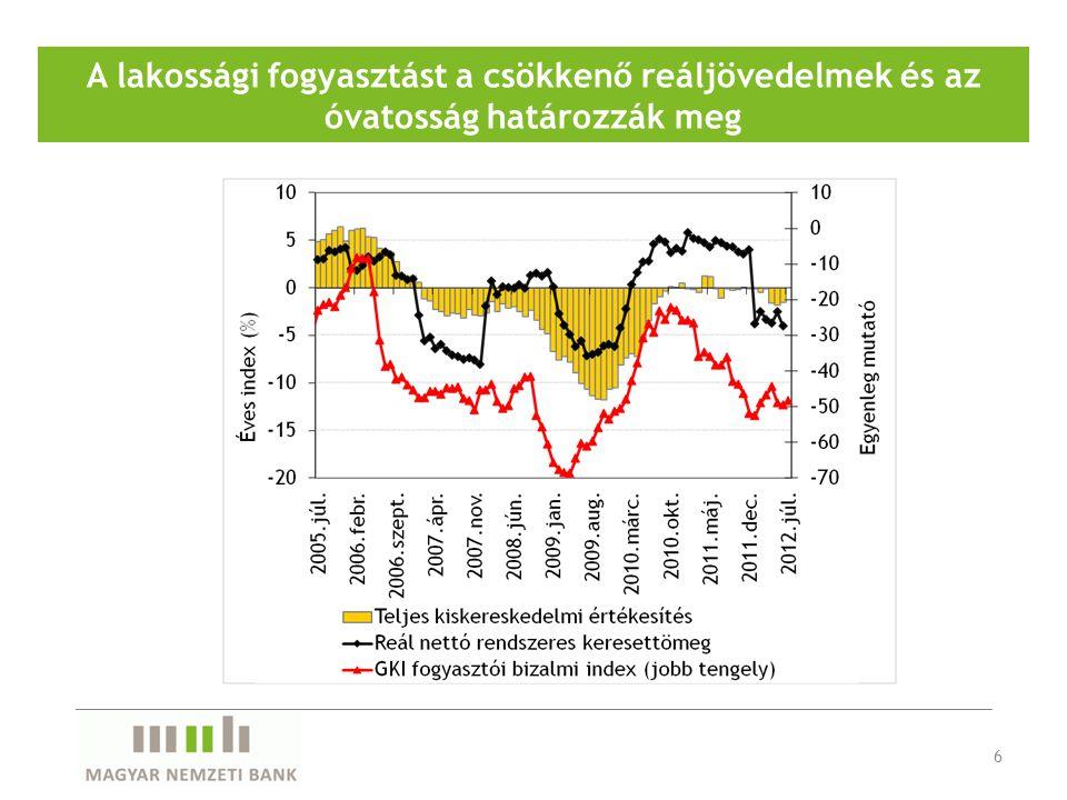 A lakossági fogyasztást a csökkenő reáljövedelmek és az óvatosság határozzák meg 6