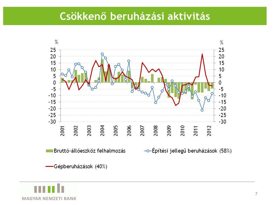 Csökkenő beruházási aktivitás 7