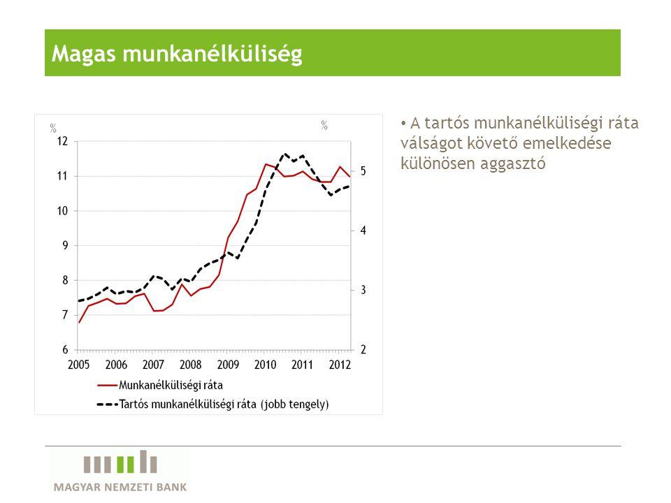 A kormányzati adóintézkedések, az energia- és élelmiszerárak növekedése 6% közelébe emelték a fogyasztóiár-indexet Az inflációs alapfolyamat-mutatók is magas szinten állnak Emelkedő infláció Az infláció komponensei Az inflációs alapfolyamat-mutatók
