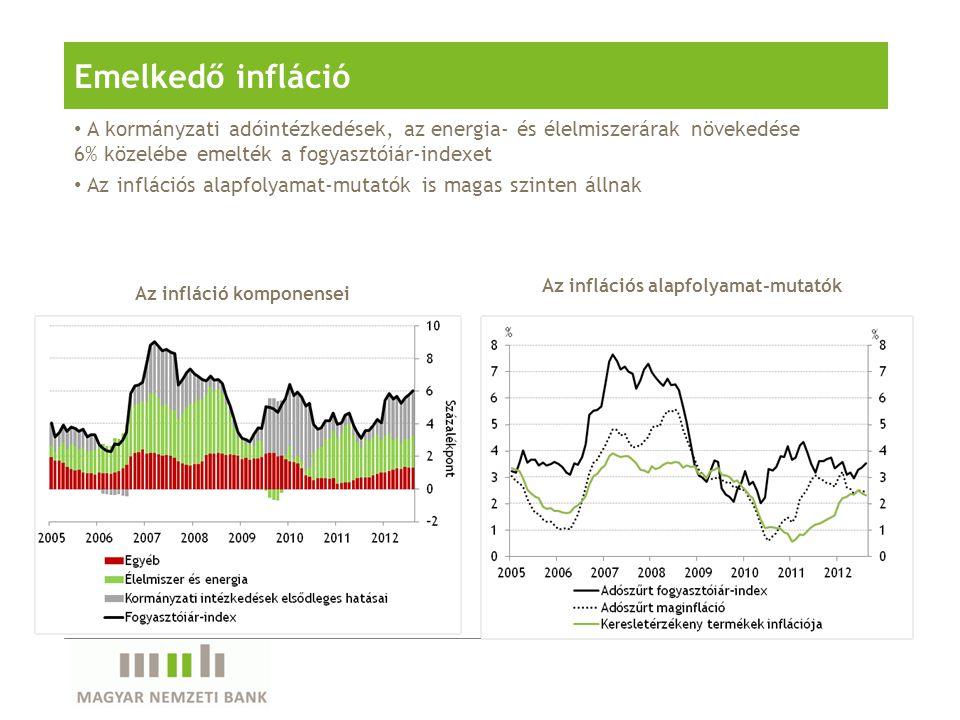 A kormányzati adóintézkedések, az energia- és élelmiszerárak növekedése 6% közelébe emelték a fogyasztóiár-indexet Az inflációs alapfolyamat-mutatók i