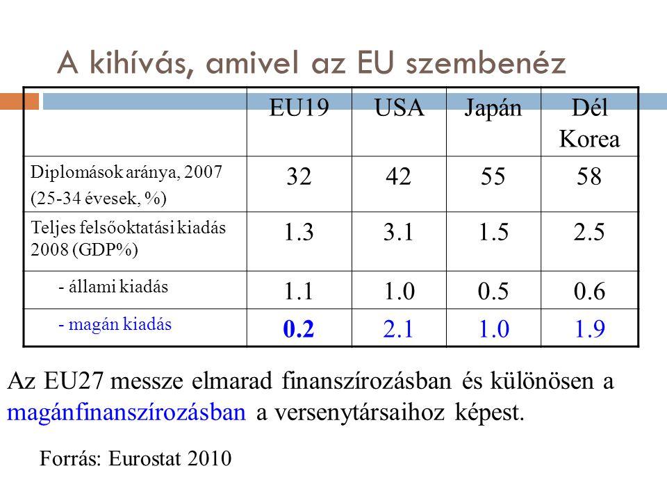 A kihívás, amivel az EU szembenéz Az EU27 messze elmarad finanszírozásban és különösen a magánfinanszírozásban a versenytársaihoz képest. Forrás: Euro