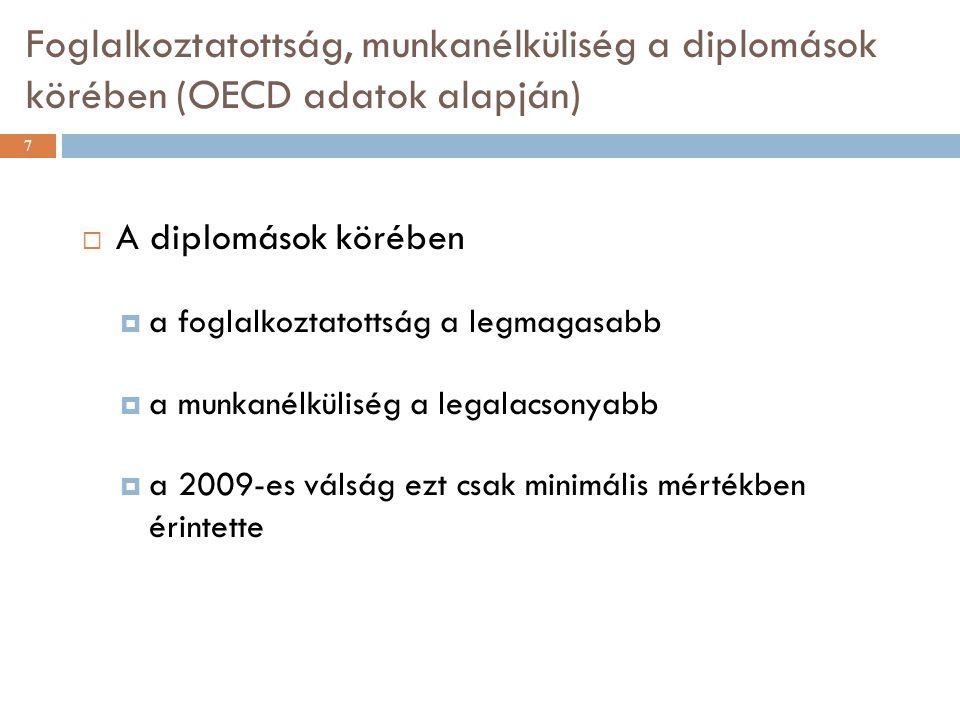 Foglalkoztatottság, munkanélküliség a diplomások körében (OECD adatok alapján) 7  A diplomások körében  a foglalkoztatottság a legmagasabb  a munkanélküliség a legalacsonyabb  a 2009-es válság ezt csak minimális mértékben érintette
