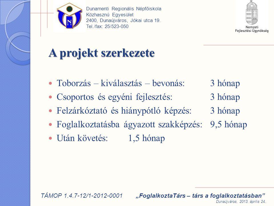 A projekt szerkezete Toborzás – kiválasztás – bevonás: 3 hónap Csoportos és egyéni fejlesztés: 3 hónap Felzárkóztató és hiánypótló képzés: 3 hónap Foglalkoztatásba ágyazott szakképzés: 9,5 hónap Után követés: 1,5 hónap Dunamenti Regionális Népfőiskola Közhasznú Egyesület 2400, Dunaújváros, Jókai utca 19.