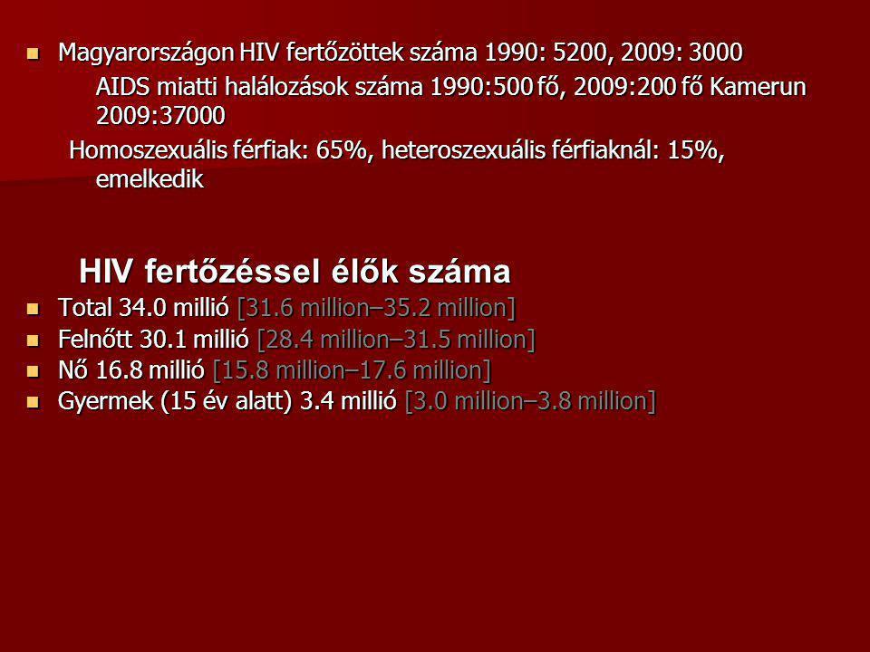 Magyarországon HIV fertőzöttek száma 1990: 5200, 2009: 3000 Magyarországon HIV fertőzöttek száma 1990: 5200, 2009: 3000 AIDS miatti halálozások száma