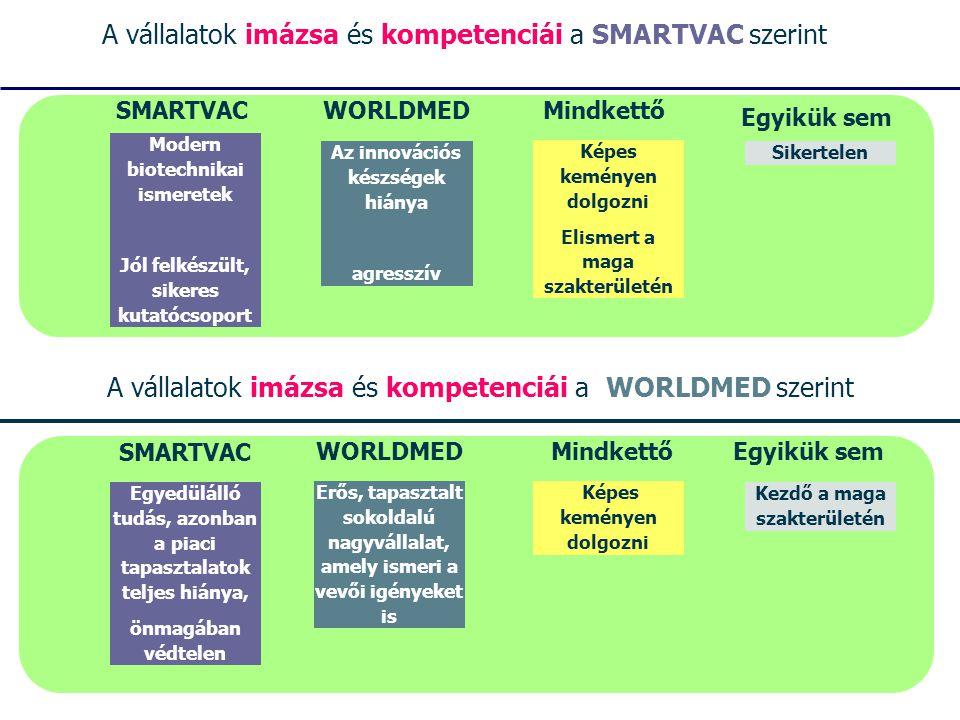 SMARTVAC Modern biotechnikai ismeretek Jól felkészült, sikeres kutatócsoport A vállalatok imázsa és kompetenciái a SMARTVAC szerint Mindkettő Képes keményen dolgozni Elismert a maga szakterületén Az innovációs készségek hiánya agresszív Sikertelen Egyikük sem WORLDMED A vállalatok imázsa és kompetenciái a WORLDMED szerint WORLDMED Erős, tapasztalt sokoldalú nagyvállalat, amely ismeri a vevői igényeket is Mindkettő Képes keményen dolgozni SMARTVAC Egyedülálló tudás, azonban a piaci tapasztalatok teljes hiánya, önmagában védtelen Egyikük sem Kezdő a maga szakterületén
