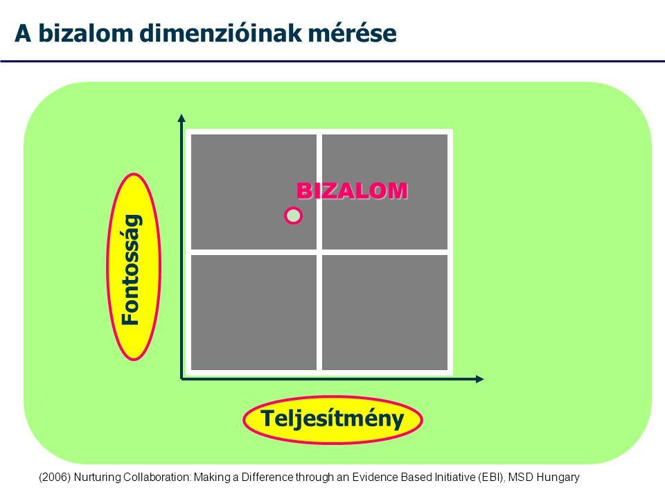 A bizalom dimenzióinak mérése Fontosság Teljesítmény BIZALOM (2006) Nurturing Collaboration: Making a Difference through an Evidence Based Initiative (EBI), MSD Hungary