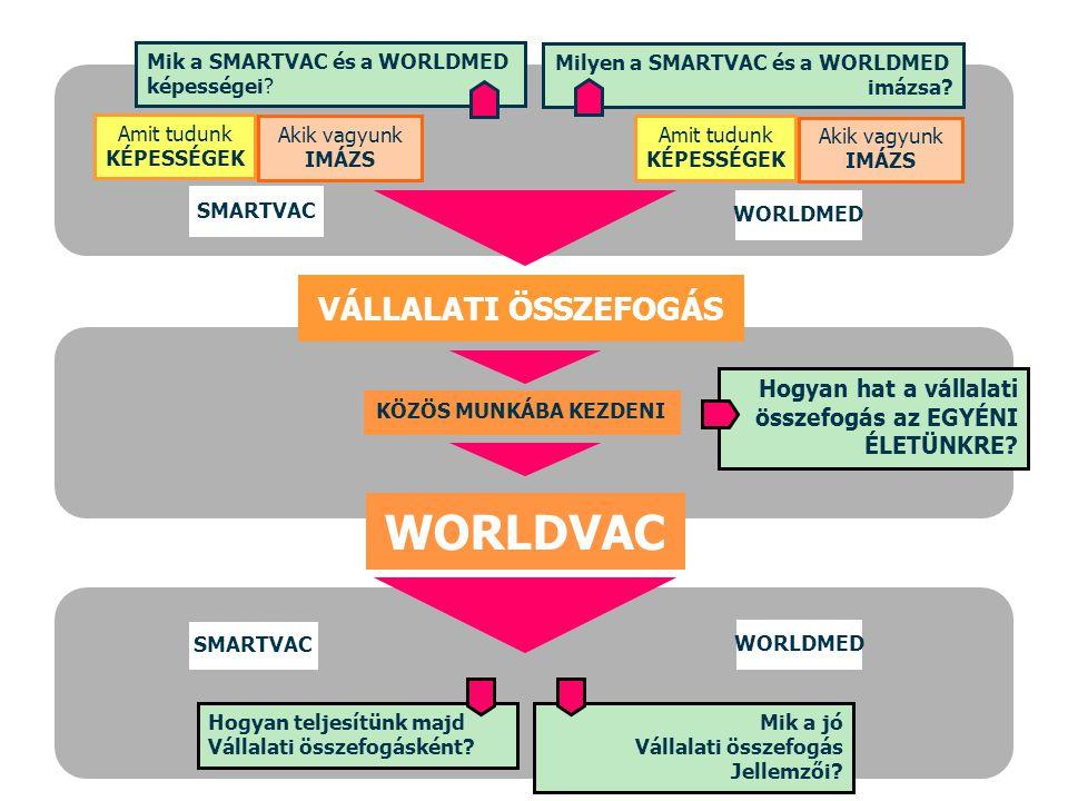 MSD-SP Hungary Collaboration Survey Hogyan hat a vállalati összefogás az EGYÉNI ÉLETÜNKRE? KÖZÖS MUNKÁBA KEZDENI SMARTVAC Mik a SMARTVAC és a WORLDMED