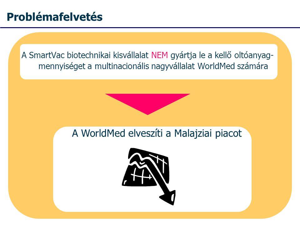 Problémafelvetés A SmartVac biotechnikai kisvállalat NEM gyártja le a kellő oltóanyag- mennyiséget a multinacionális nagyvállalat WorldMed számára A WorldMed elveszíti a Malajziai piacot
