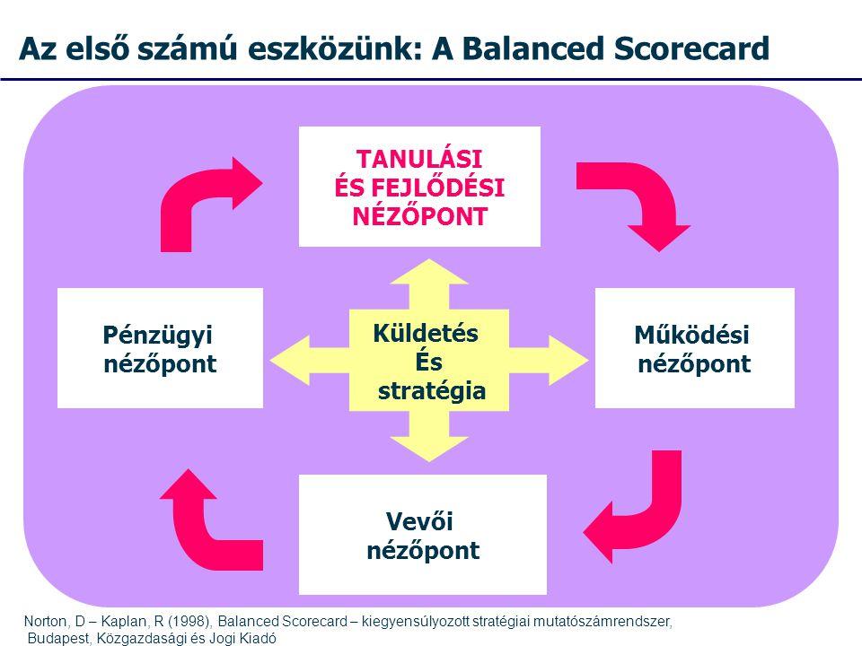 Az első számú eszközünk: A Balanced Scorecard Küldetés És stratégia Működési nézőpont TANULÁSI ÉS FEJLŐDÉSI NÉZŐPONT Vevői nézőpont Pénzügyi nézőpont Norton, D – Kaplan, R (1998), Balanced Scorecard – kiegyensúlyozott stratégiai mutatószámrendszer, Budapest, Közgazdasági és Jogi Kiadó