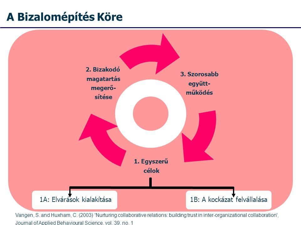 A Bizalomépítés Köre 1A: Elvárások kialakítása1B: A kockázat felvállalása Vangen, S.