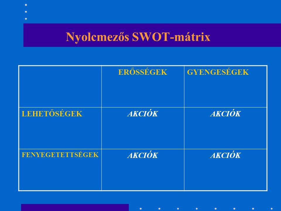 A környezet és szervezet együttes elemzése SWOT-analízis (GYELV-elemzés) – Négymezős mátrix Szervezet Hatás BelsőKülső PozitívERŐSSÉGLEHETŐSÉG Negatív