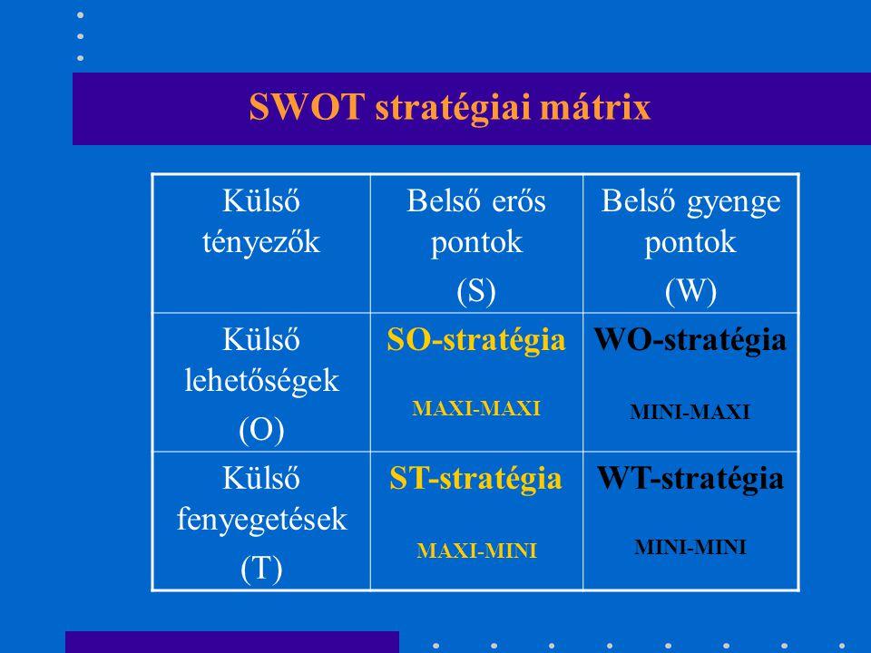Nyolcmezős SWOT-mátrix ERŐSSÉGEKGYENGESÉGEK LEHETŐSÉGEKAKCIÓK FENYEGETETTSÉGEK AKCIÓK
