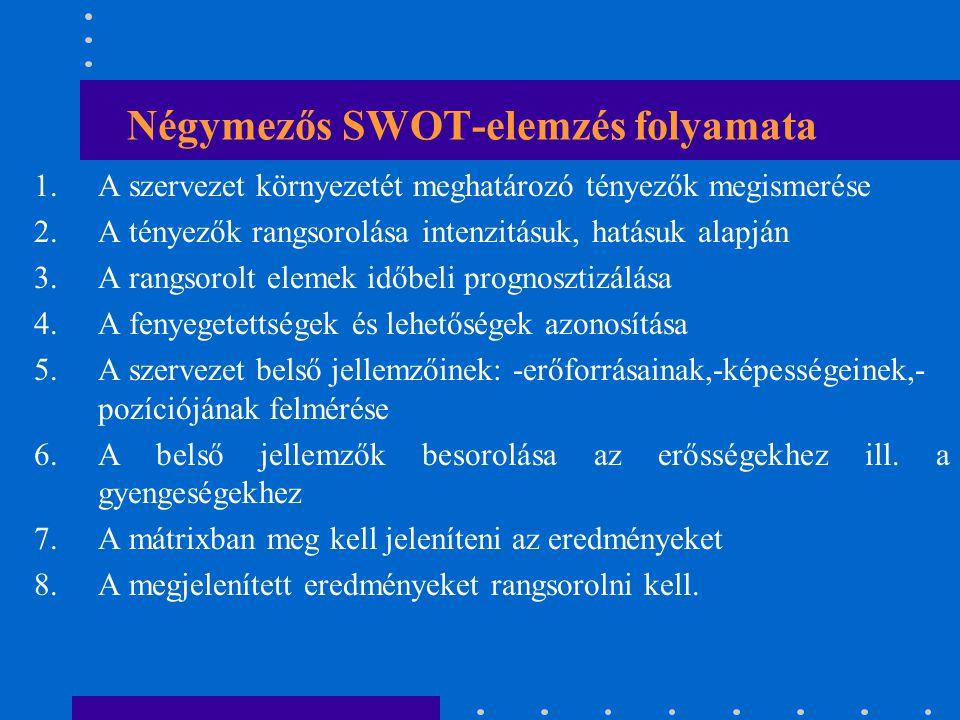 SWOT stratégiai mátrix Külső tényezők Belső erős pontok (S) Belső gyenge pontok (W) Külső lehetőségek (O) SO-stratégia MAXI-MAXI WO-stratégia MINI-MAXI Külső fenyegetések (T) ST-stratégia MAXI-MINI WT-stratégia MINI-MINI