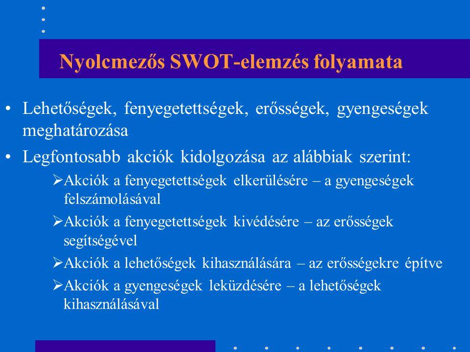 Négymezős SWOT-elemzés folyamata 1.A szervezet környezetét meghatározó tényezők megismerése 2.A tényezők rangsorolása intenzitásuk, hatásuk alapján 3.